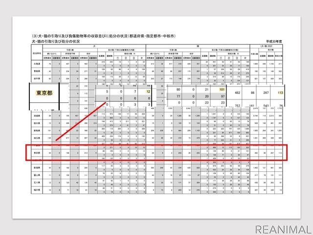 平成30年度も東京都では113の犬猫が殺処分に