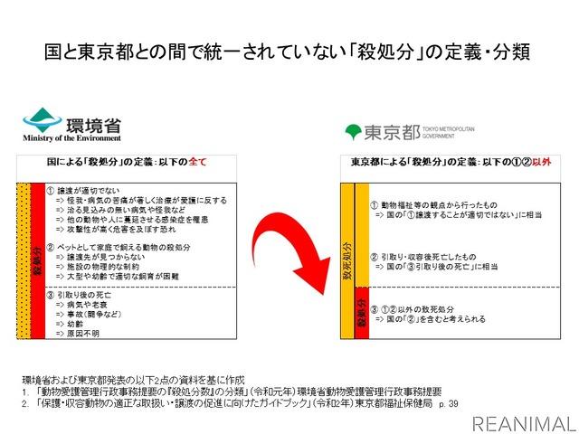 「殺処分」に関する東京都独自の定義